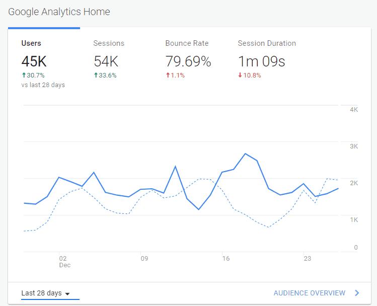 How I drive Massive traffic to my blog using Pinterest