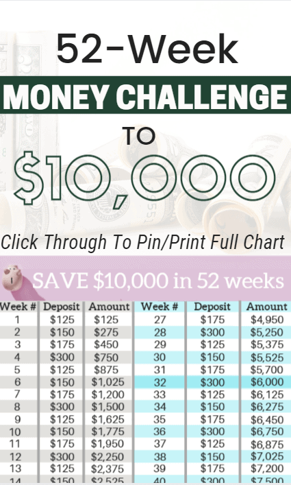 image regarding 52 Week Money Saving Challenge Printable known as How in the direction of Help you save $10,000 with the 52 7 days Monetary Difficulty 2019