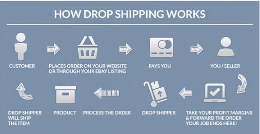 graph explaining drop shipping